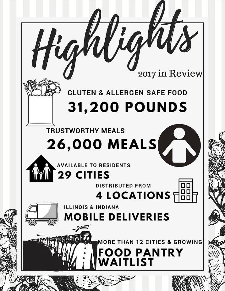 Mend Hunger: A Chicagoland Gluten Free & Allergen Friendly Expo Spotlight